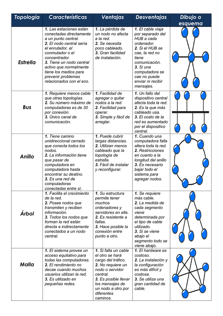 455ba5f2ac8c Topología Características Ventajas Desventajas Dibujo o esquema