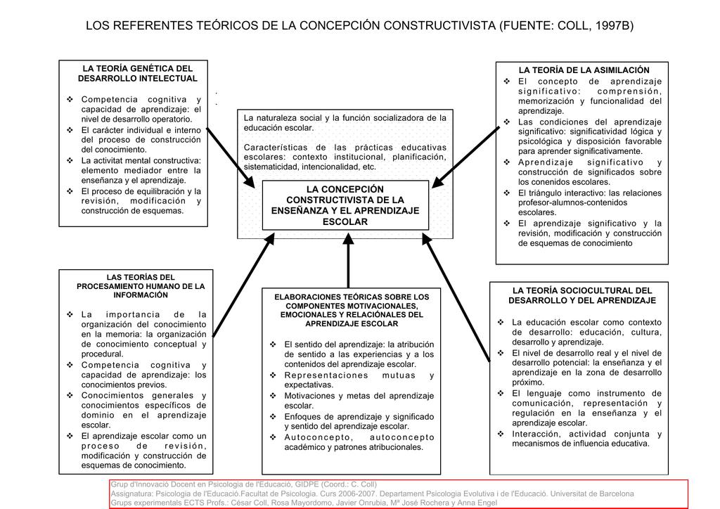 Los Referentes Teóricos De La Concepción Constructivista