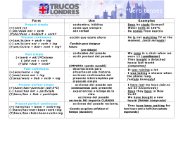 Verb tenses - TrucosLondres.com