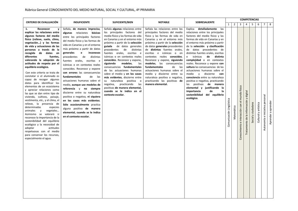 Conocimiento del Medio Natural y Cutural. 4º de Primaria
