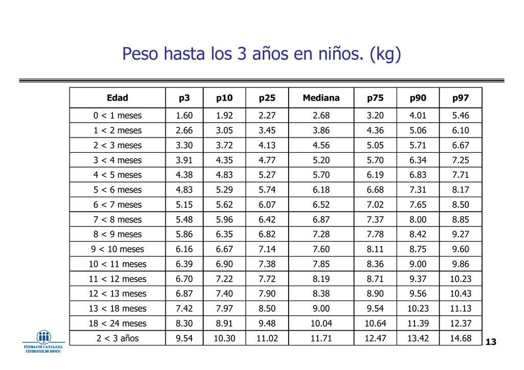 peso y talla de niños de 6 a 12 años