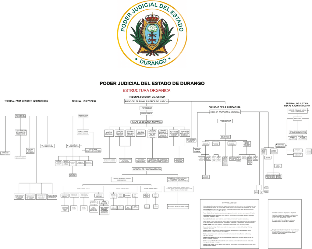 Organigrama Poder Judicial Del Estado De Durango