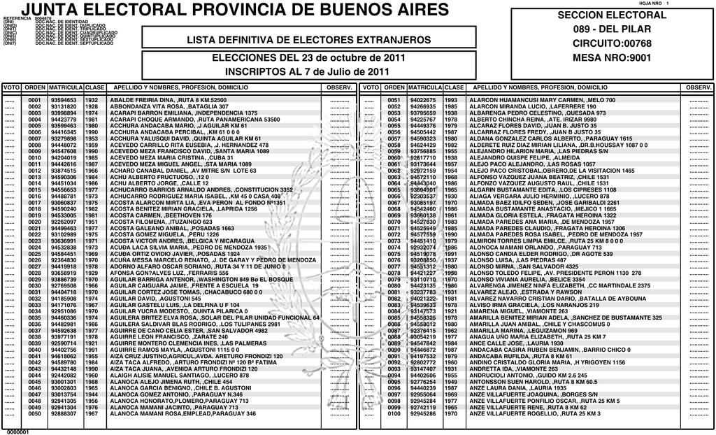 JUNTA ELECTORAL PROVINCIA DE BUENOS AIRES