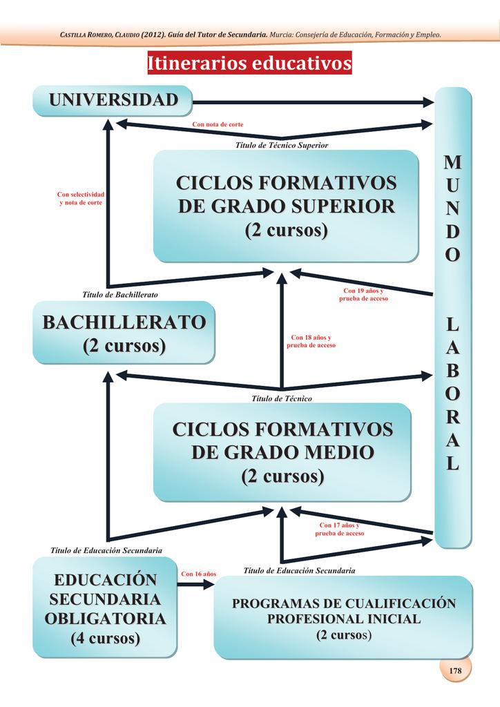 Itinerarios Educativos M U N D O L A B O R A Ll Ciclos