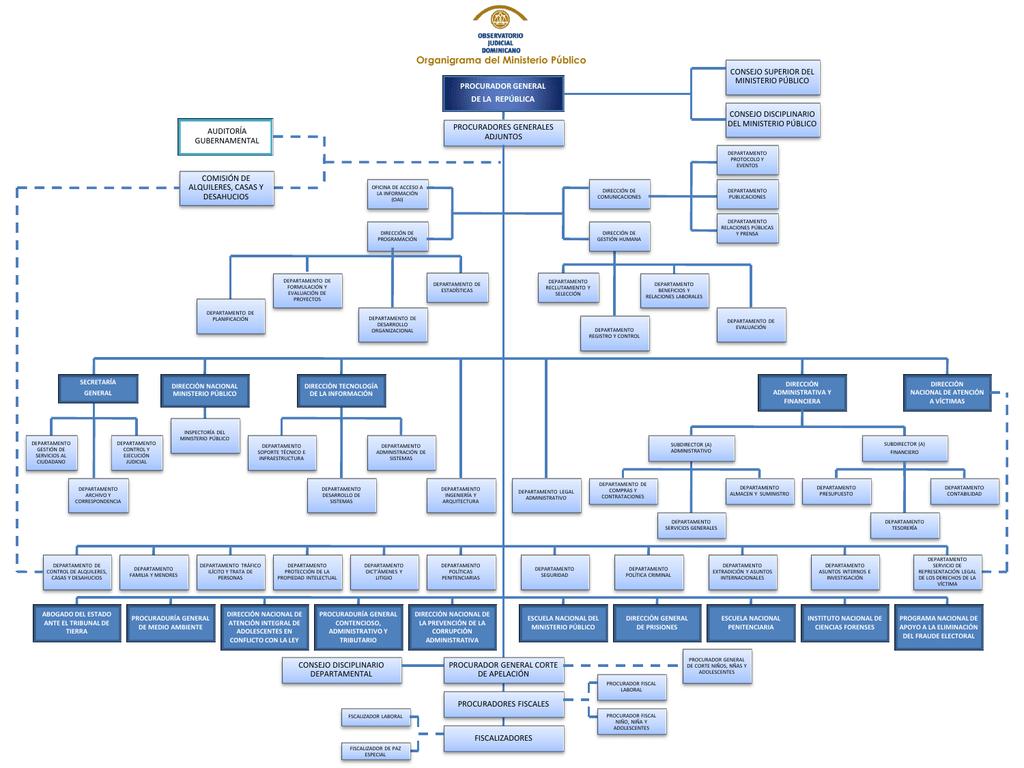 Ver Organigrama Del Ministerio Público