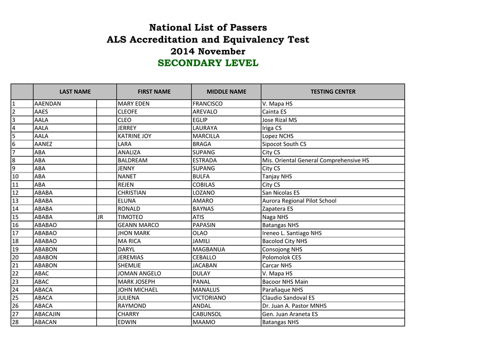 e2968410 National List of Passers ALS Accreditation and Equivalency Test