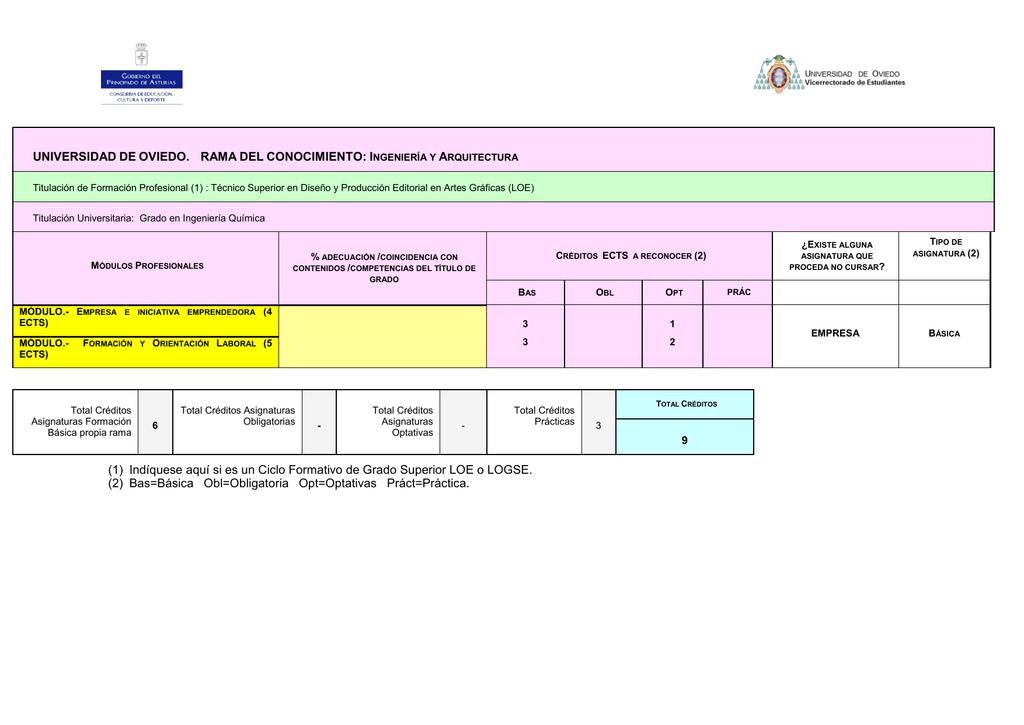 Tablas De Reconocimiento De Créditos Ects Entre Ciclos