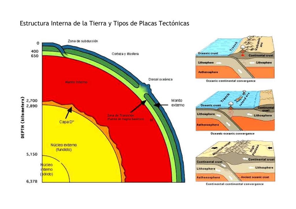 Estructura Interna De La Tierra Y Tipos De Placas Tectónicas