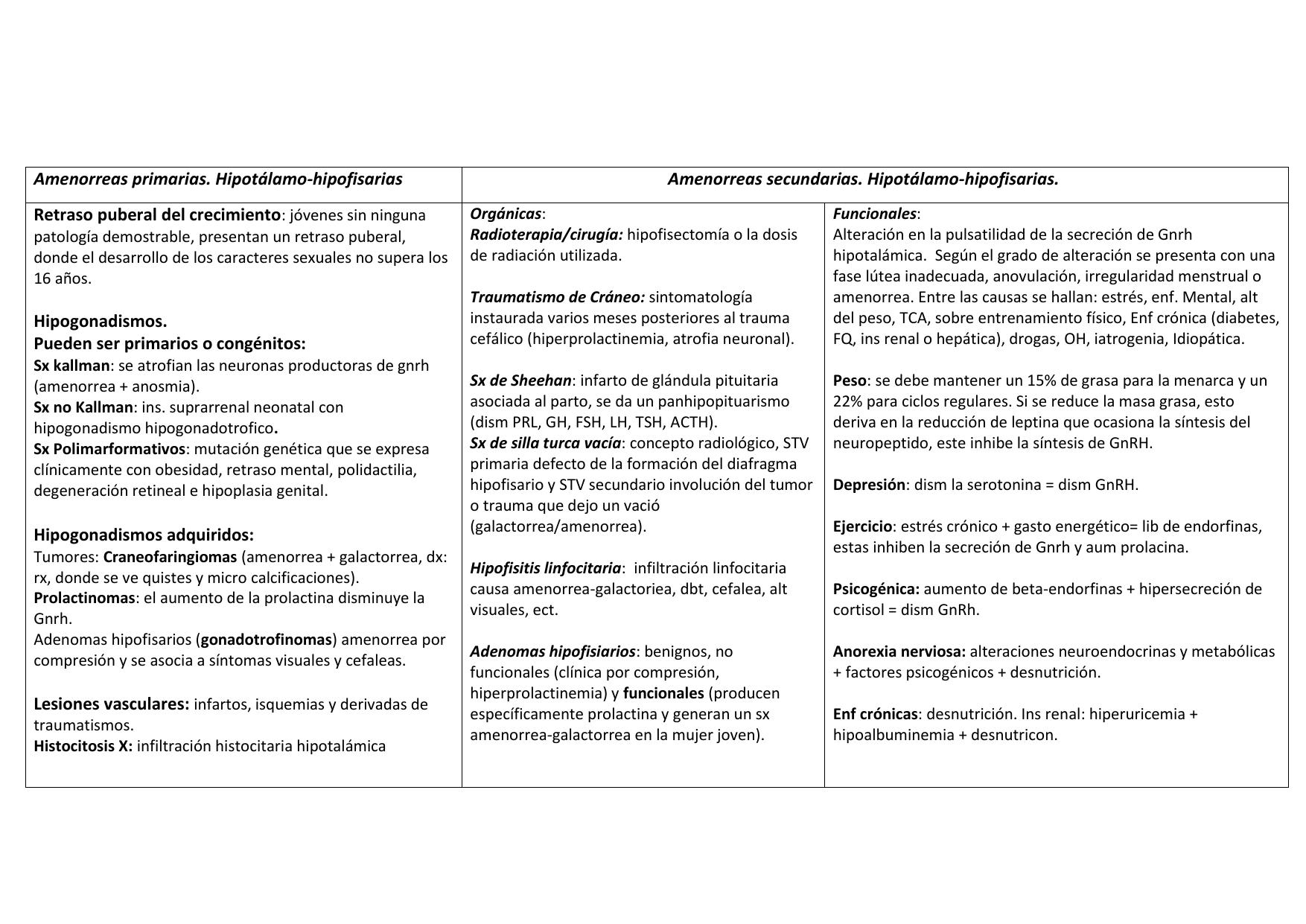 Amenorrea hipotalamica asociada a la perdida de peso