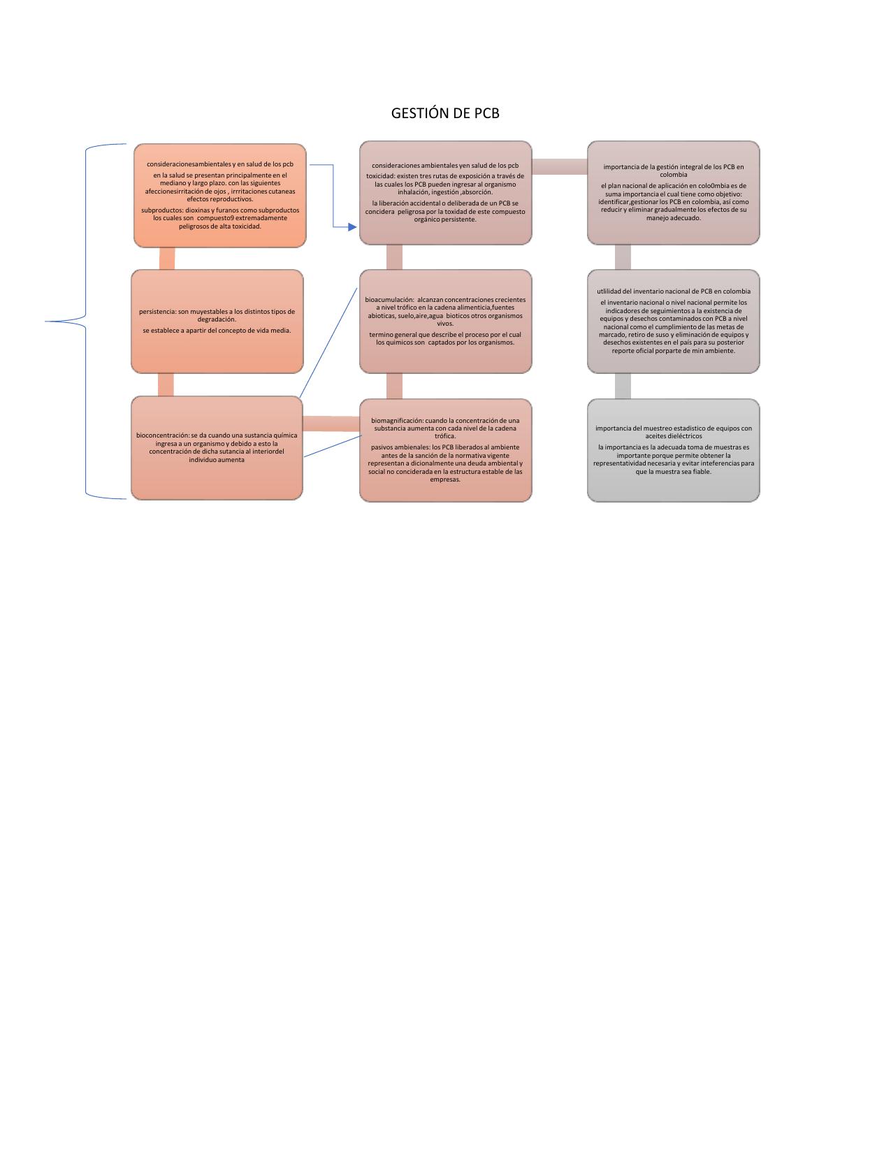 Actividad 3 Mapa Conceptual Gestión De Pcb